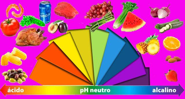 Dieta alcalina cancer mamar